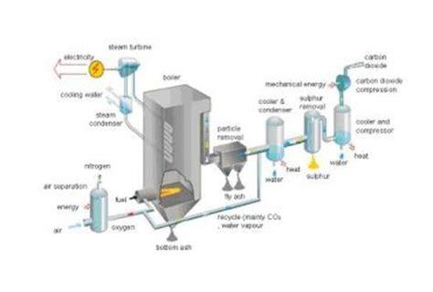 power plant boiler diagram gas boiler wiring diagram wedocable