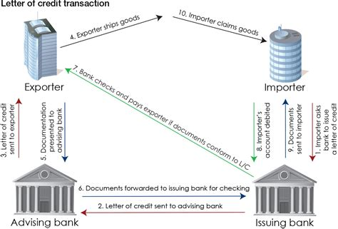 Letter Of Credit Transaction Flow Diagram outsourcing documentary business treasury today