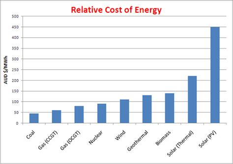 how much does a solar power plant cost relative cost of energy graph by follett chew