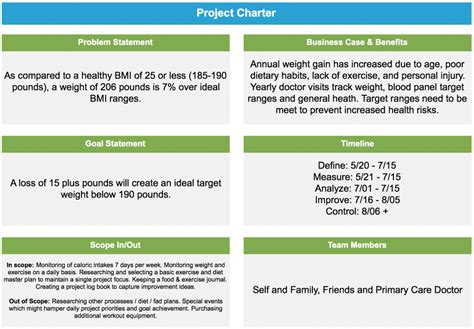 How To Lose Weight Using Lean Six Sigma Goleansixsigma Com Green Belt Project Template