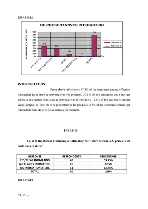 Market Research Projects For Mba by 162535079 Mba Marketing Research Project On Customer
