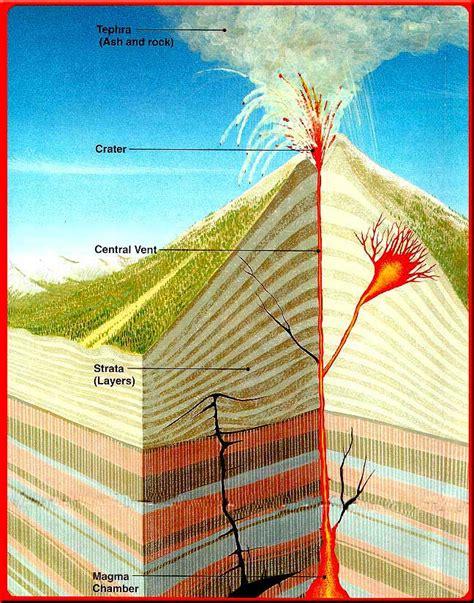 stratovolcano diagram gmvs earth science