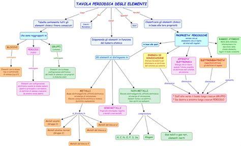 tavola periodica degli elementi spiegazione mappa concettuale la tavola periodica chimicamica