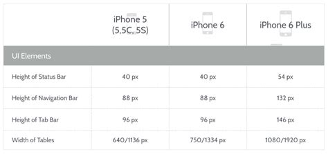 ios bottom layout guide height ios 8 design cheat sheet for iphone 6 and iphone 6 plus