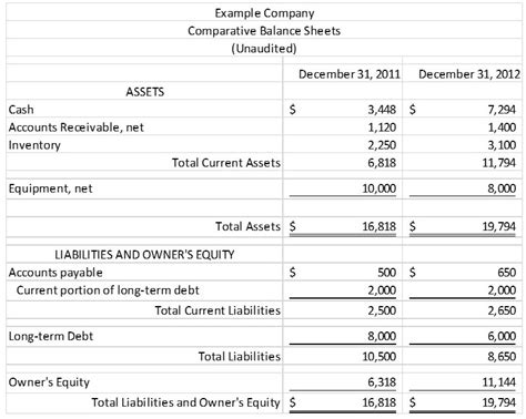llc financial statement template figure 1