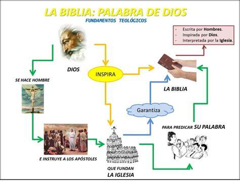 libro el testamento de mara hola sopetr 225 n 191 cu 225 l es la historia de la biblia cat 243 lica