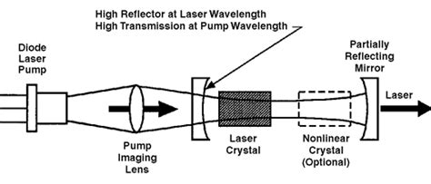 green diode pumped laser a look at the hazards of green laser pointers