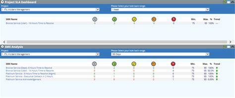 service desk sla metrics itil service level management software