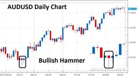candlestick pattern volume trading the bullish hammer candle