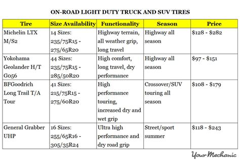 best light duty truck tire what are the best car tire brands to buy yourmechanic