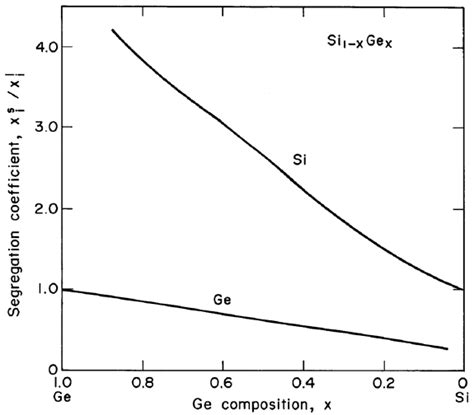 si ge phase diagram segregation coefficient of si and ge as a function of the ge scientific diagram