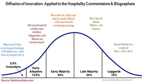 the heart of innovation august 2009 archives hotel industry news the hotel marketing blog