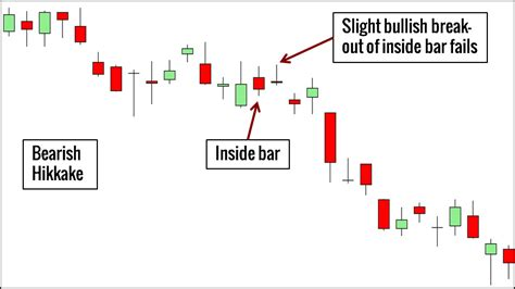 candlestick pattern price action 10 price action candlestick patterns you must know