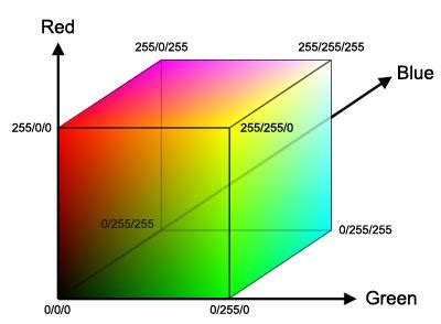 rgb color space a rgb color space 7 b ycbcr color space 8