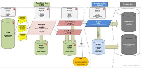 Online Landscape Design Software software architecture qalgo