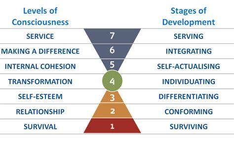 What Is L Development by Barrett 7 Levels Organization Consciousness Sheet