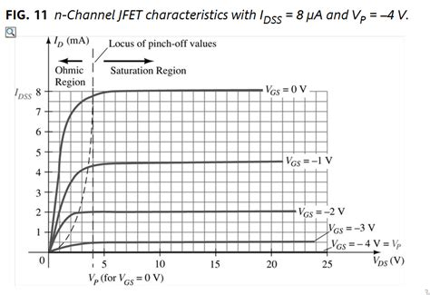 jfet characteristics graph electrical engineering stack exchange
