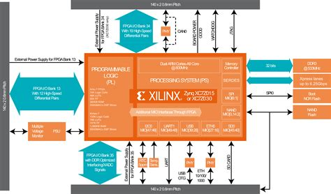 a diagram xilinx zynq z7015 fpga arm based system on modules