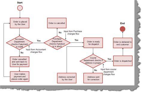 organizational workflow state machine work flow discussion