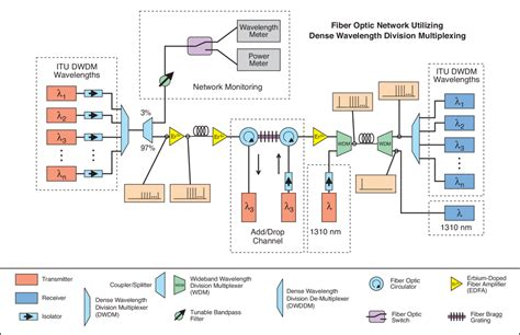 fiber optic home network design fiber optic basics