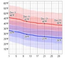 boston temperature average weather in december for boston massachusetts usa