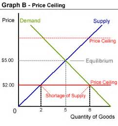 problem arises scarcity demand and supply price ceiling