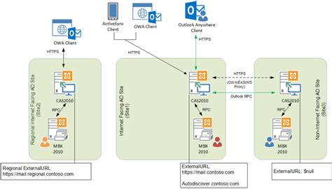 server architecture diagram web client server architecture diagram web free engine