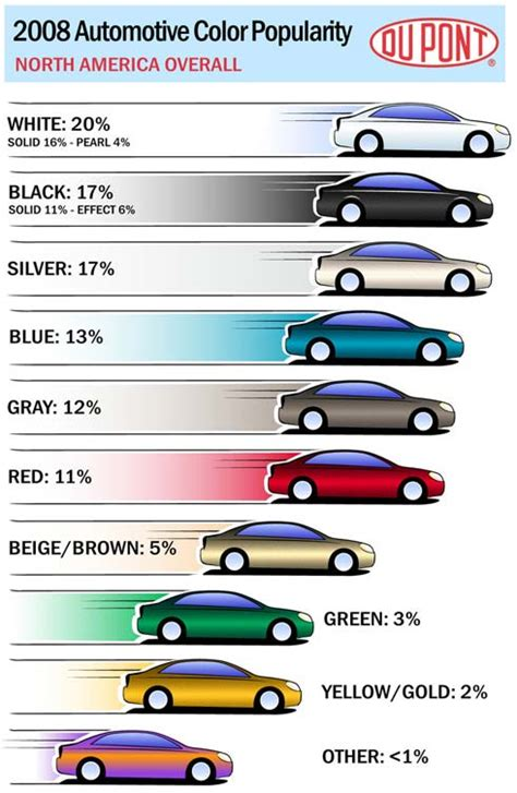 the most popular car color in usa for two consecutive years automotive access