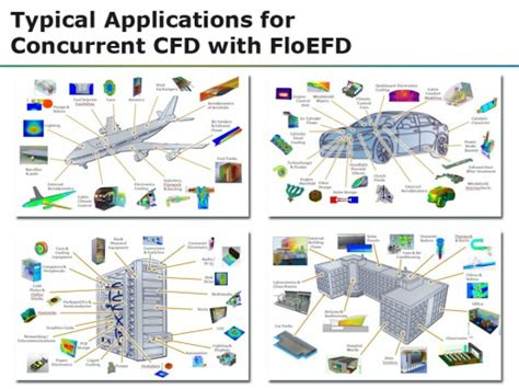 working roi design the roi of concurrent design with cfd 171 cfd doesn t mean