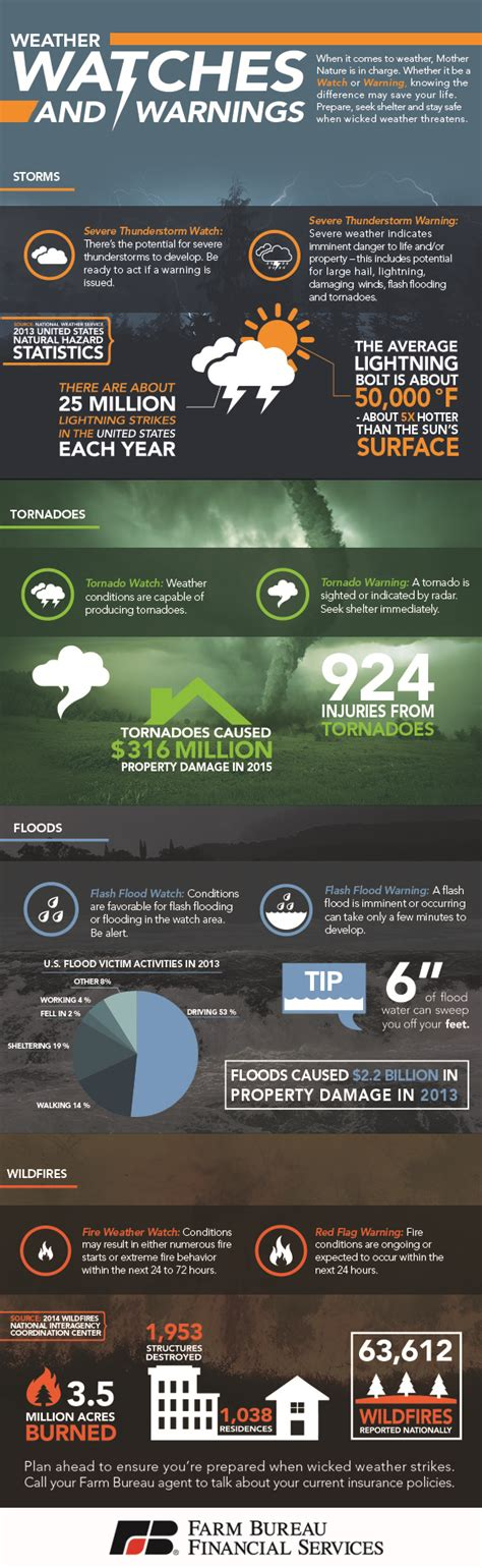 weather watches and warnings infographic farm bureau