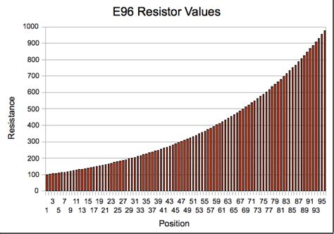 resistor e96 table resistance mightyohm