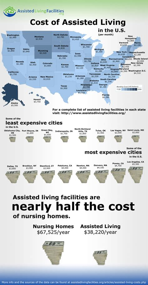 assisted living costs by state visual ly