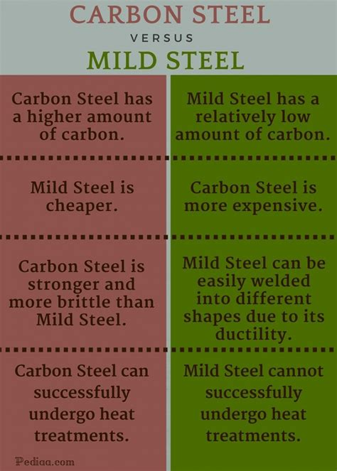 carbon content steel difference between carbon steel and mild steel