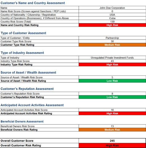 risk assessment investment company report template aml risk assessment template and sle rating matrix