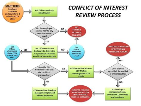 conflict of interest management plan template fcoi policy the buck institute for research on aging