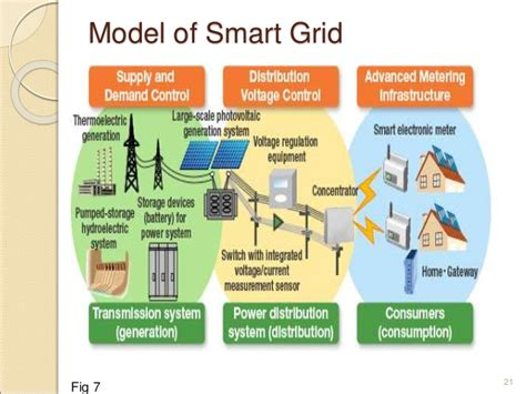 Efficiency House Plans distributed generation environment with smart grid