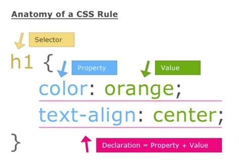creating css rules css lesson 1 what is css learnwebcode