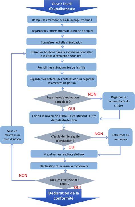 Faire Un Plan à L échelle 5153 by Faire Un Plan L Chelle Milie Exemple Original Pour