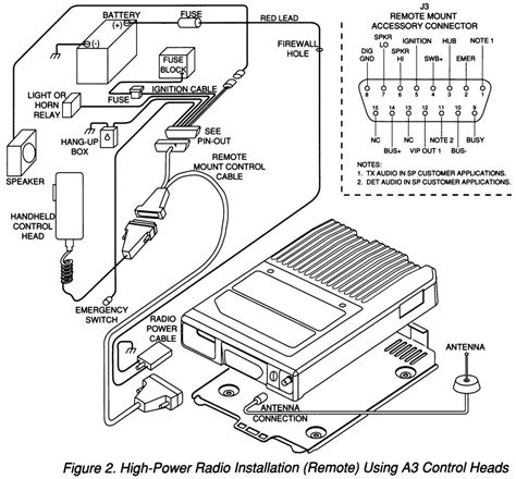 Motorola Astro Wiring Diagram Wiring Library