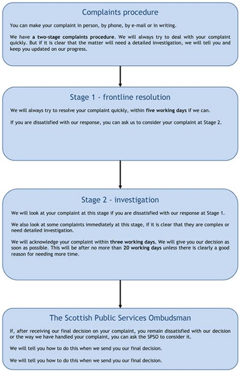 customer complaint procedure template scottish aid board complaints customer service