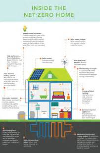 net zero home design plans infographic what the net zero homes of the future will