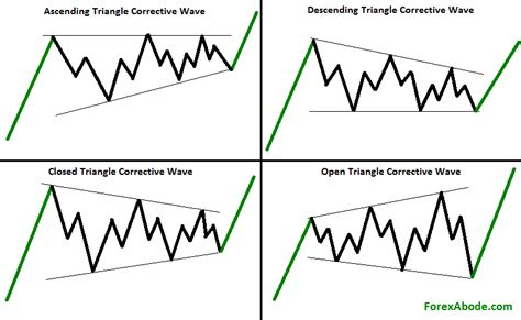 triangle wave pattern abc correction the corrective wave of elliott wave pattern