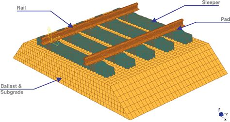 Railway Track Sleepers by Frontiers Introducing A New Limit States Design Concept To Railway Concrete Sleepers An