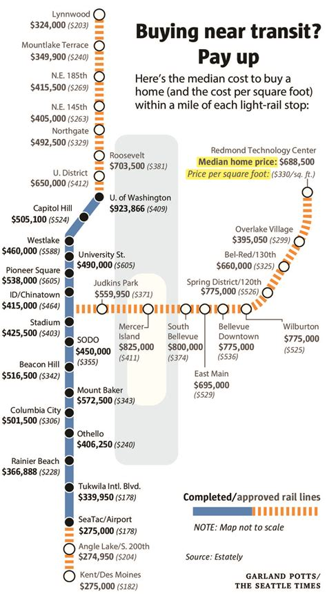 pay light rail this is how much more you d to pay for a home near