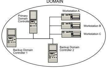 difference   domain  workgroup