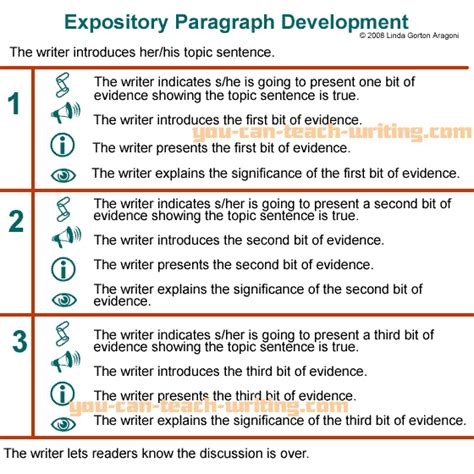 expository biography essay sle 17 best images about school writing paragraphs on