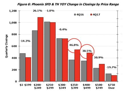 phoenix housing market phoenix housing market at decade highs as affordability pressures rise az big media