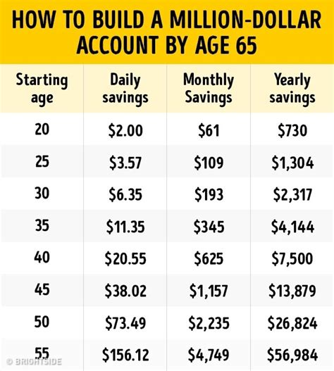 not one dollar more how to save 3 000 to 30 000 buying your next home completely new 2018 edition books this savings plan will help you become a millionaire by age 65