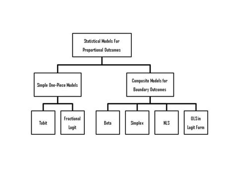 a schematic diagram of statistical models for fractional
