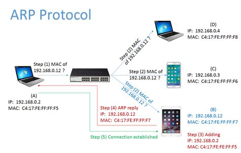 What Is Address Resolution Protocol Arp Table Windows Kiwi Cattools Netzwerk Administration Und Hardware Travs